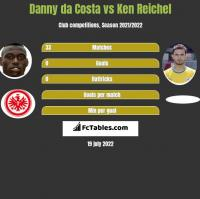 Danny da Costa vs Ken Reichel h2h player stats