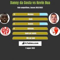 Danny da Costa vs Kevin Bua h2h player stats
