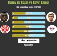 Danny da Costa vs Kevin Kampl h2h player stats