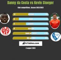 Danny da Costa vs Kevin Stoeger h2h player stats
