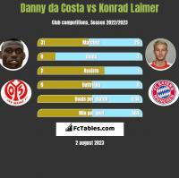 Danny da Costa vs Konrad Laimer h2h player stats