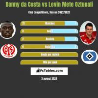 Danny da Costa vs Levin Oztunali h2h player stats