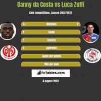 Danny da Costa vs Luca Zuffi h2h player stats