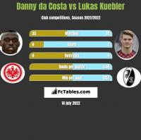 Danny da Costa vs Lukas Kuebler h2h player stats