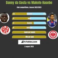Danny da Costa vs Makoto Hasebe h2h player stats
