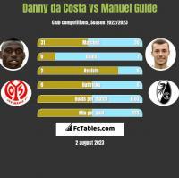 Danny da Costa vs Manuel Gulde h2h player stats