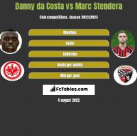 Danny da Costa vs Marc Stendera h2h player stats