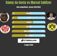 Danny da Costa vs Marcel Sabitzer h2h player stats