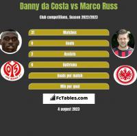 Danny da Costa vs Marco Russ h2h player stats