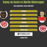 Danny da Costa vs Martin Hinteregger h2h player stats