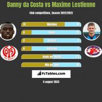 Danny da Costa vs Maxime Lestienne h2h player stats