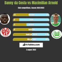 Danny da Costa vs Maximilian Arnold h2h player stats