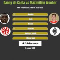 Danny da Costa vs Maximilian Woeber h2h player stats