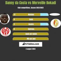 Danny da Costa vs Merveille Bokadi h2h player stats