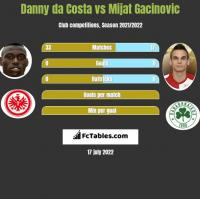 Danny da Costa vs Mijat Gacinovic h2h player stats