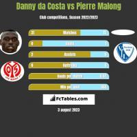 Danny da Costa vs Pierre Malong h2h player stats
