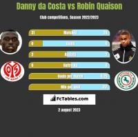 Danny da Costa vs Robin Quaison h2h player stats