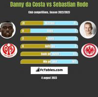 Danny da Costa vs Sebastian Rode h2h player stats
