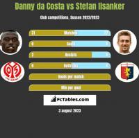 Danny da Costa vs Stefan Ilsanker h2h player stats