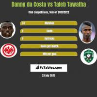 Danny da Costa vs Taleb Tawatha h2h player stats