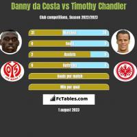 Danny da Costa vs Timothy Chandler h2h player stats