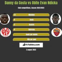 Danny da Costa vs Obite Evan Ndicka h2h player stats