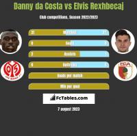 Danny da Costa vs Elvis Rexhbecaj h2h player stats