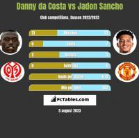 Danny da Costa vs Jadon Sancho h2h player stats