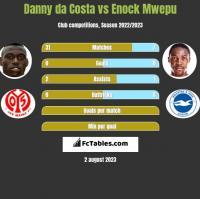Danny da Costa vs Enock Mwepu h2h player stats