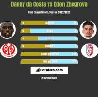 Danny da Costa vs Edon Zhegrova h2h player stats