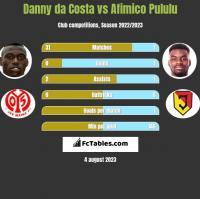 Danny da Costa vs Afimico Pululu h2h player stats