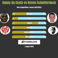 Danny da Costa vs Keven Schlotterbeck h2h player stats