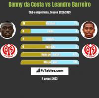 Danny da Costa vs Leandro Barreiro h2h player stats