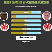 Danny da Costa vs Jonathan Burkardt h2h player stats