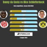 Danny da Costa vs Nico Schlotterbeck h2h player stats