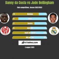 Danny da Costa vs Jude Bellingham h2h player stats