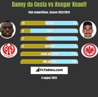 Danny da Costa vs Ansgar Knauff h2h player stats