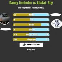 Danny Denholm vs Alistair Roy h2h player stats
