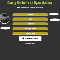 Danny Denholm vs Ryan Wallace h2h player stats