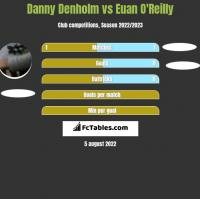 Danny Denholm vs Euan O'Reilly h2h player stats