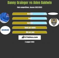 Danny Grainger vs Aden Baldwin h2h player stats