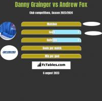 Danny Grainger vs Andrew Fox h2h player stats