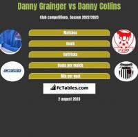Danny Grainger vs Danny Collins h2h player stats