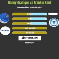 Danny Grainger vs Frankie Kent h2h player stats