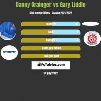 Danny Grainger vs Gary Liddle h2h player stats