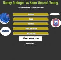 Danny Grainger vs Kane Vincent-Young h2h player stats