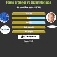 Danny Grainger vs Ludvig Oehman h2h player stats
