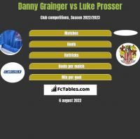 Danny Grainger vs Luke Prosser h2h player stats