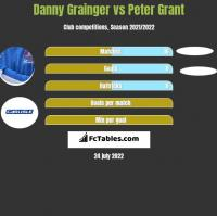 Danny Grainger vs Peter Grant h2h player stats