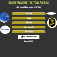 Danny Grainger vs Tom Parkes h2h player stats
